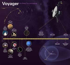 El viaje de las sondas Voyager de la NASA. | CIENCIA ...