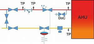 Air Handling Units  U0026 Variable Flow