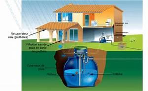 Installation Recuperateur Eau De Pluie : r cup ration eau de pluie cuve eau collecteurs pompe filtration ~ Dode.kayakingforconservation.com Idées de Décoration