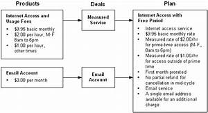 Understanding the sample pricing plans for Client service plan template