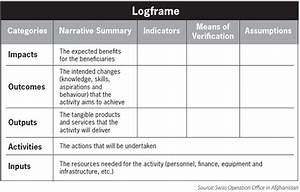 Project Evaluation Template Illogical Framework The Importance Of Monitoring And