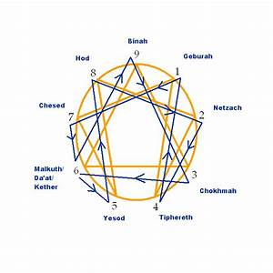 Transpersonal Tidbits  A Large Collection Of Enneagrams