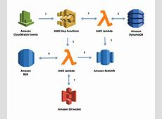 Implementing Dynamic ETL Pipelines Using AWS Step