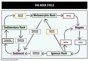 The Rock Cycle Storyboard By Oliversmith