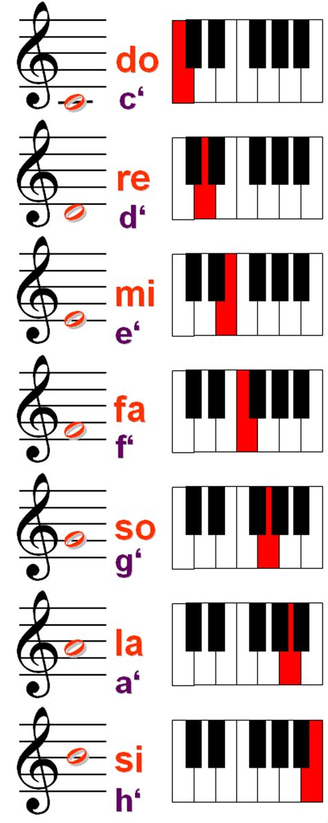 si ge b b dos la route how to find your vocal range