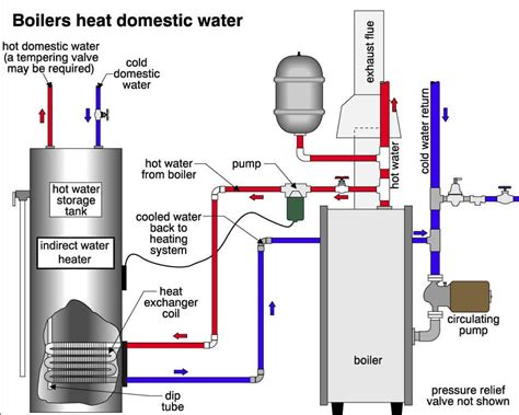 heater circulating water system diagram electrical