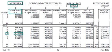 compound interest tables calculator brokeasshomecom