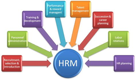 Human Resource Management  Management Guru  Management Guru. Divorce Attorneys Boise Crm Phone Integration. Online Investment Accounts On Hand Lawn Care. Jobs You Can Get With A Nursing Degree. What Is An Investment Account. Free Hotel Management Software. Application And Server Monitoring. Liferay Portal Development Online Home Loans. Java Accounting Software The Best Flash Games
