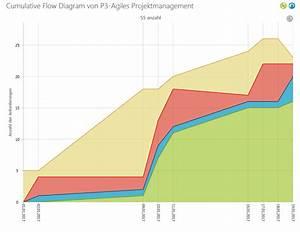 Das Cumulative Flow Diagram  U203a Microtool Hilfeseiten