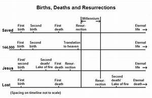 The Second Death  Is That For People Who Are Born Again