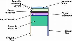 Ultrasound Transducer Cross