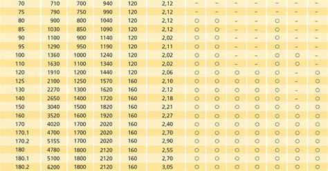 standard fenstermasse tabelle