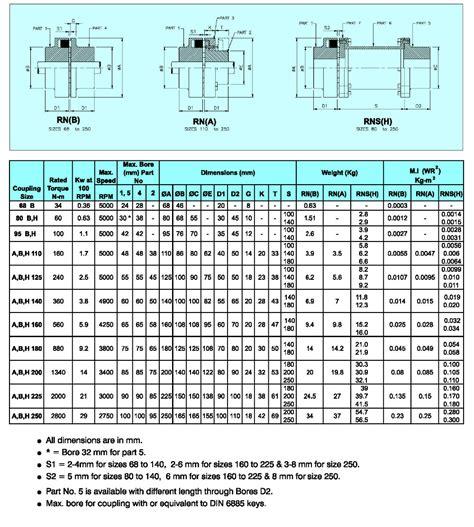eupex flexible couplings buy  eupex couplingsflender couplingjaw coupling product
