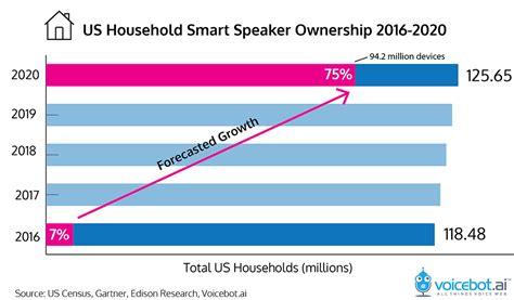 the speaker bureau gartner predicts 75 of us households will smart
