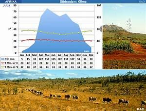 Raonline Edu  Klima Afrika - Klimadiagramme Subtropischer Raum