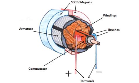 ac motor speed picture ac motor working principle