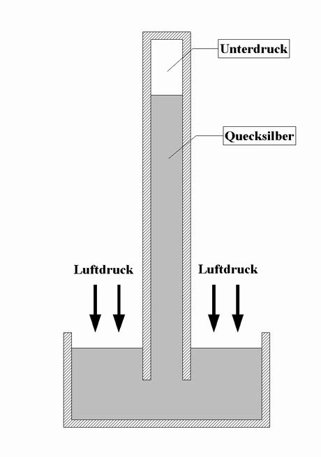 barometer fyzika wikipedia
