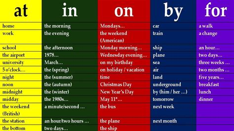 key  english prepositions  english grammar lessons