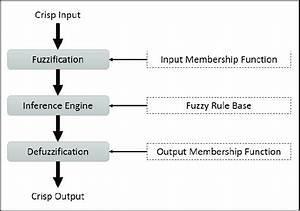 Block Diagram Of The Fuzzy Logic Control