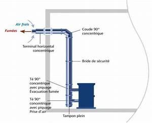 Poele A Bois Ventouse : evacuation fumee poele a granule id es d coration ~ Melissatoandfro.com Idées de Décoration