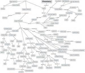 Organic Chemistry Concept Map
