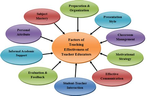 figure  conceptual model  teaching effectiveness