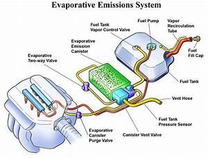 U0427 U0442 U043e  U0442 U0430 U043a U043e U0435 Ecs  Emission Control System