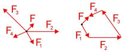 grundlagen kraftvektor