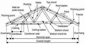 Roof truss types components advantages for Roof trusses designs likewise roof truss diagram as well steel truss
