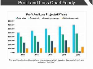 Profit And Loss Chart Yearly Powerpoint Slide Backgrounds