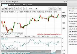 Brent Crude Daily Chart Quick Guide To Spread Betting Charts With Live Chart