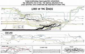 Charts For Character Interactions In Star Wars  U0026 Lord Of The Rings  U2014 Geektyrant