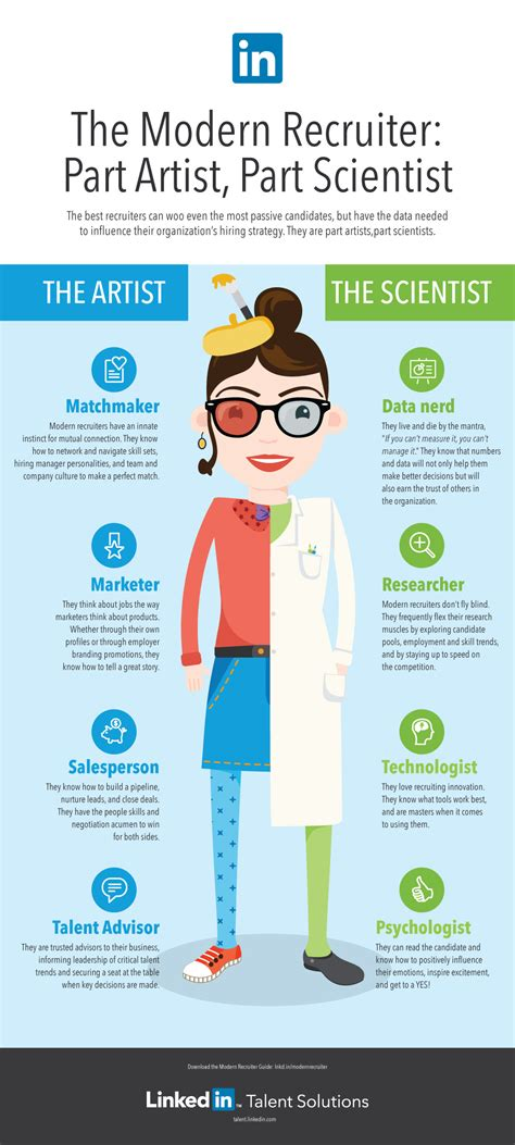 What Skillsets Do Recruiters Now Look For In Resumes by The Modern Recruiter Is Part Artist Part Scientist