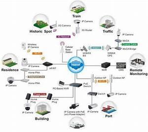 E-lins Network Camera