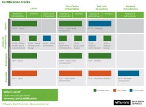 Vmware Cloud Computing Resume by Voucher Vmware Vca Data Center Virtualization Cloud E End