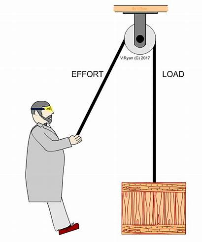 Lifting Pulleys Load Lift Weight Rope Means