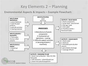aecos implementing iso14001 With environmental aspects register template