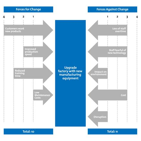 Field Analysis Diagram Template by Field Analysis Decision Skills From
