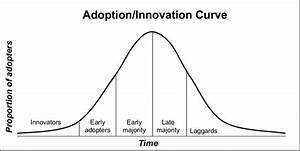 Adoption Innovation Curve  Adapted From Rogers  1995