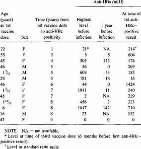 Levels of antib... Hepatitis B Surface Antibody