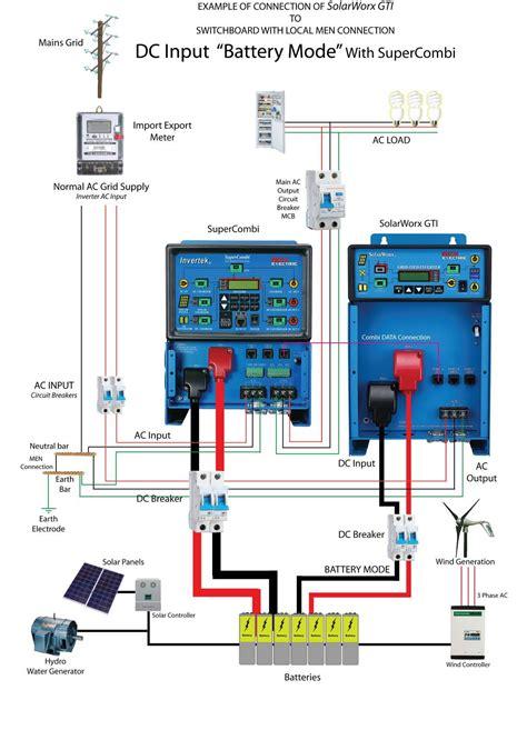 Ветроэнергетические установки для дома купить гибридные ветросолнечные системы и установки в РостовенаДону Ставрополе Астрахани
