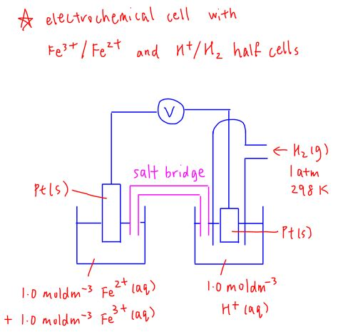 drawing  cell  electrochemical cell