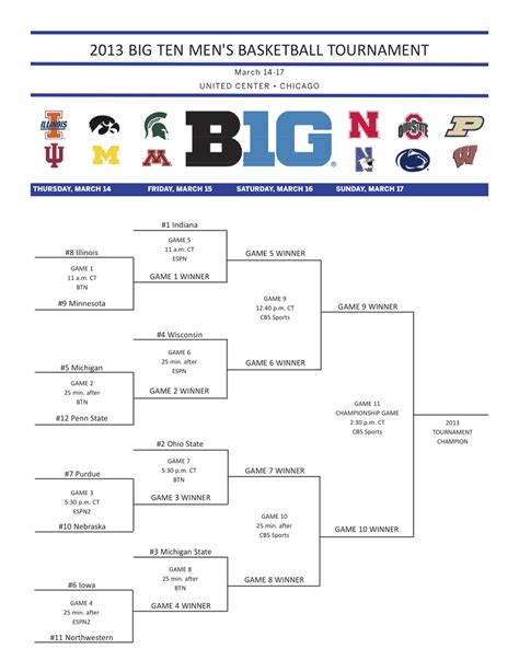 big ten tournament  bracket loss  indiana costs
