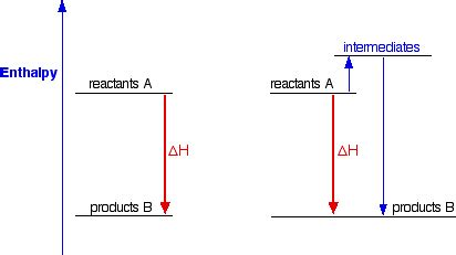 Hess Law Simple Enthalpy Calculations Chemistry