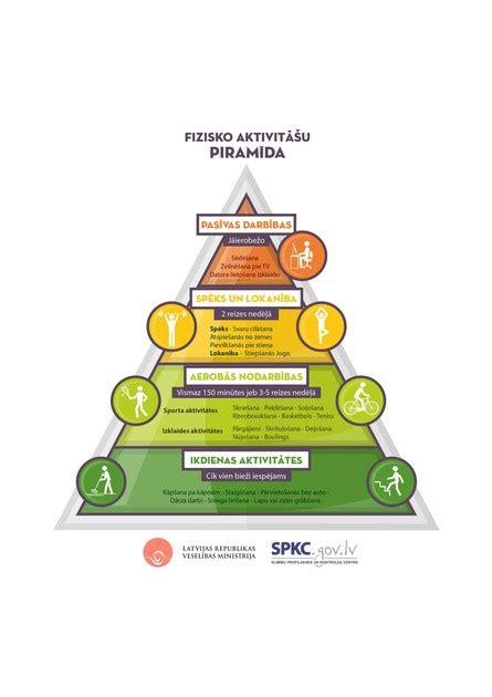Fizisko aktivitāšu piramīda veselības saglabāšanai ...