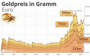 Goldpreis Berechnen 585 : goldpreis pro gramm und unze ~ Themetempest.com Abrechnung