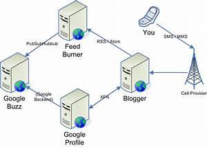 How To Post To Google Buzz Via Sms  U2013 Nerdland