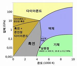 Ud30c Uc77c Carbon-phase-diagramp Korean Svg