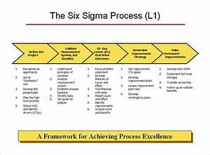 4  Process Map Templates