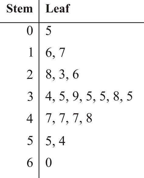 pie charts bar graphs histograms  stem  leaf